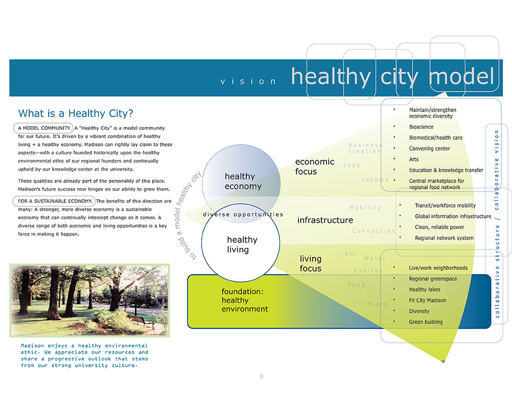 Madison Healthy City Model